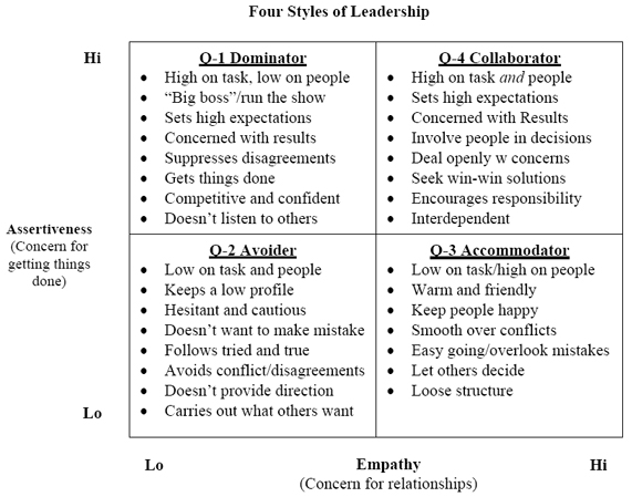 four leaders and their management styels Population for this research consists 112 event companies who are doing consultant event management and organizing the event that are running their operation in other research by turner (2005), he indicates that there are four basic leadership styles: autocratic, bureaucratic, laissez- faire and democratic, besides two.